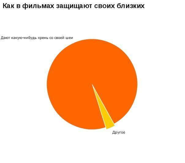 Блоги. Смешные графики и статистики (50 фото). смешные, графики, статистика,