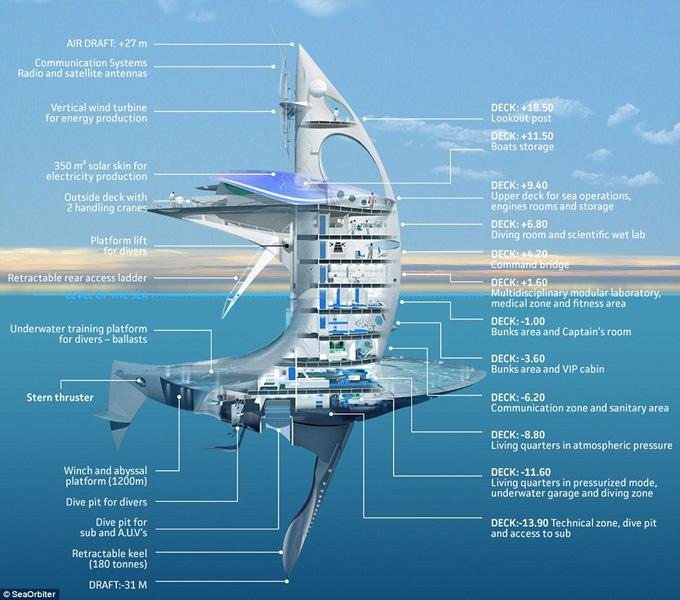 SeaOrbiter - первый вертикальный корабль
