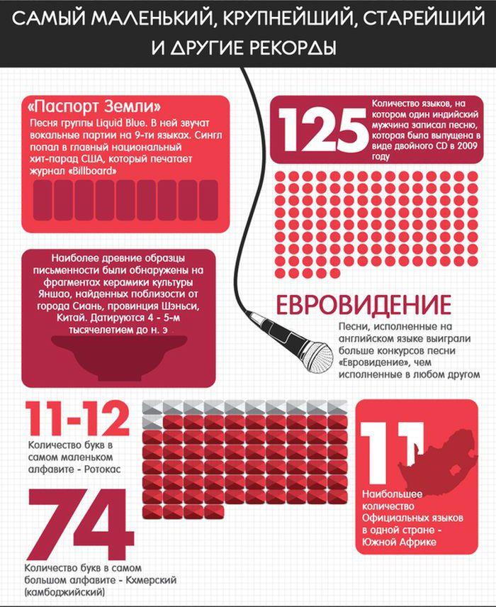 Интересные факты о языках