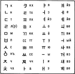 Грамотность в Северной Корее определяется способностью написать имя вождя