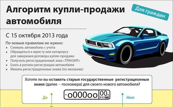 Алгоритм купли-продажи автомобиля в картинке