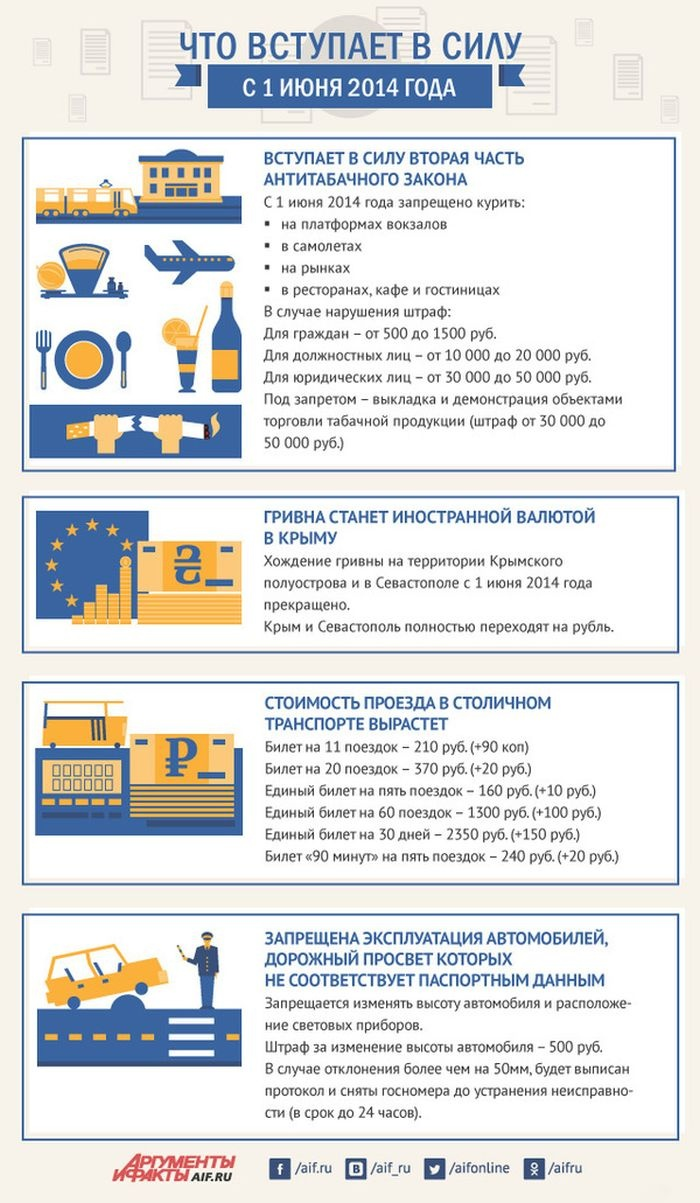 Законы вступившие в силу с 1 июня 2014 года