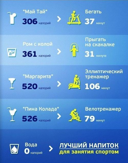 Алкоголь и физические упражнение