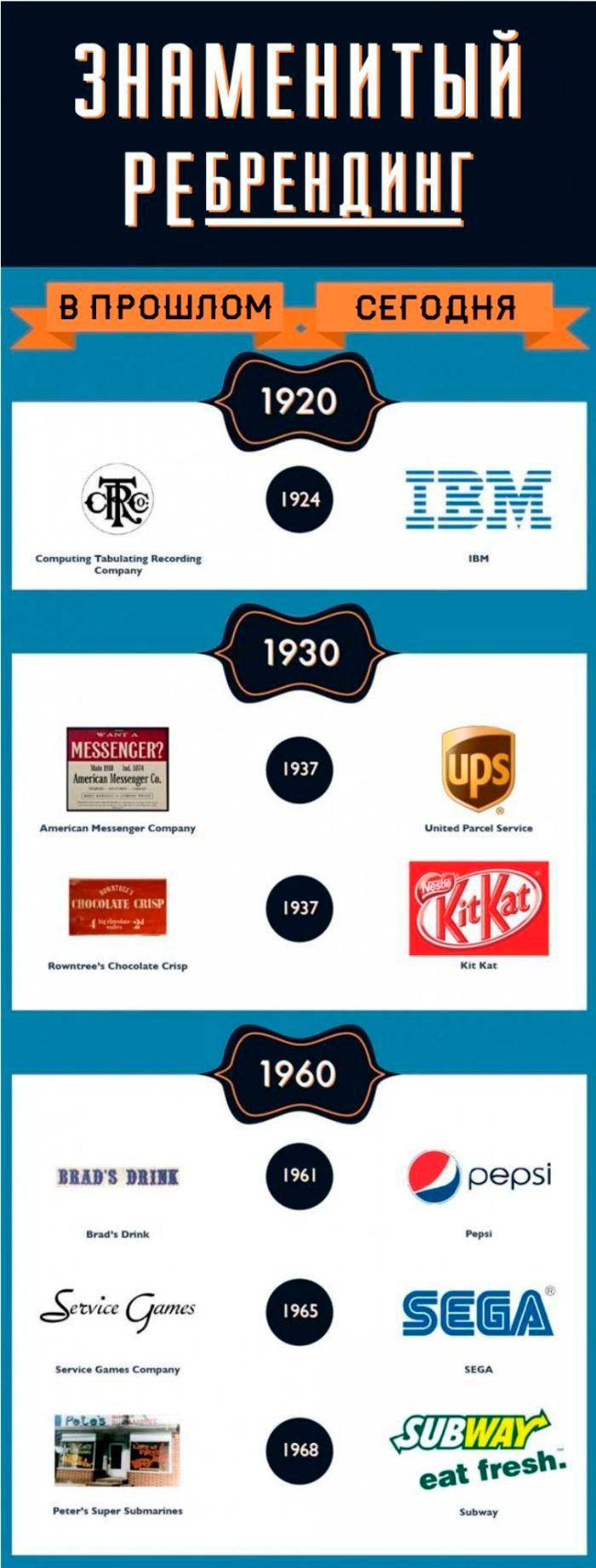 Ребрендинг известных на весь мир компаний