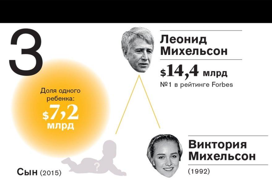 Рейтинг самых богатых наследников российских миллиардеров—2016