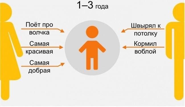 Как меняется отношение к родителям с возрастом