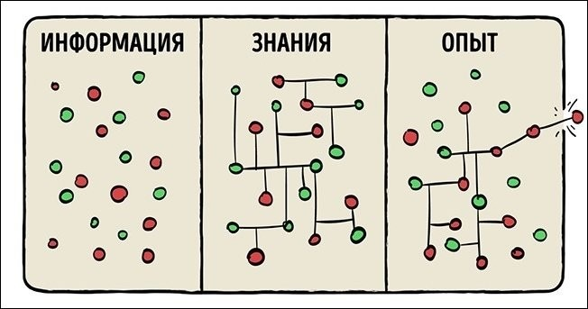 Графики, которые максимально точно описывают нашу жизнь