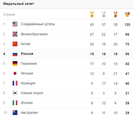 Россия завоевала 56 медалей на Олимпиаде в Рио