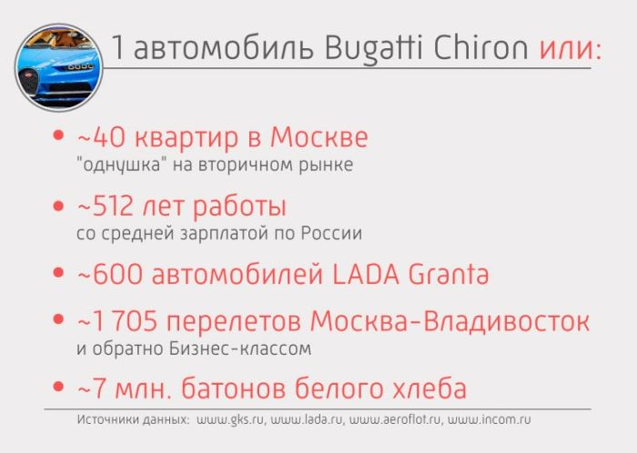 Гиперкар Bugatti Chiron оценили в 220 миллионов рублей