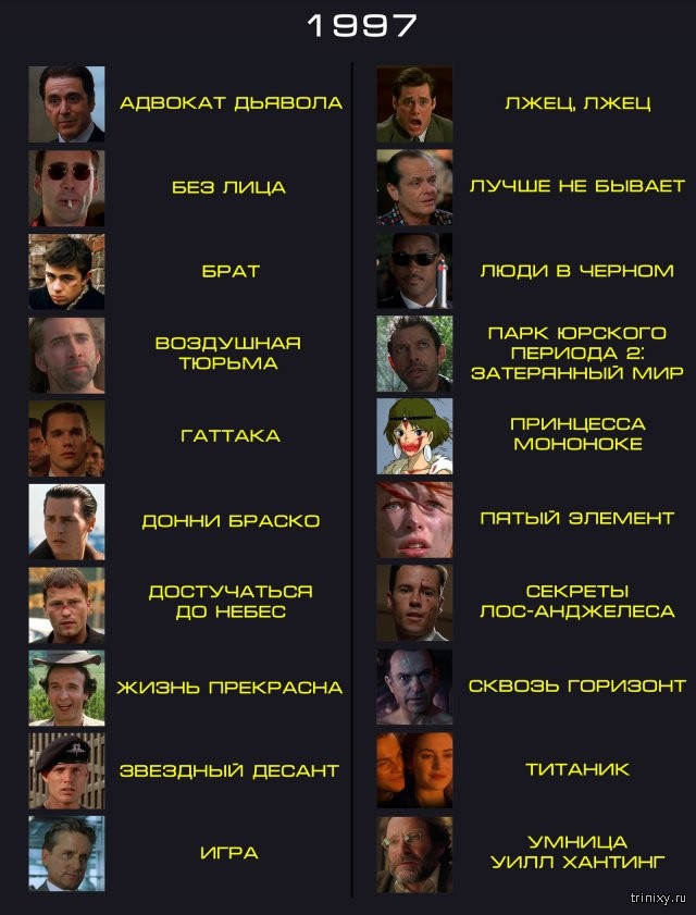 Лучшие фильмы 1990-99 годов