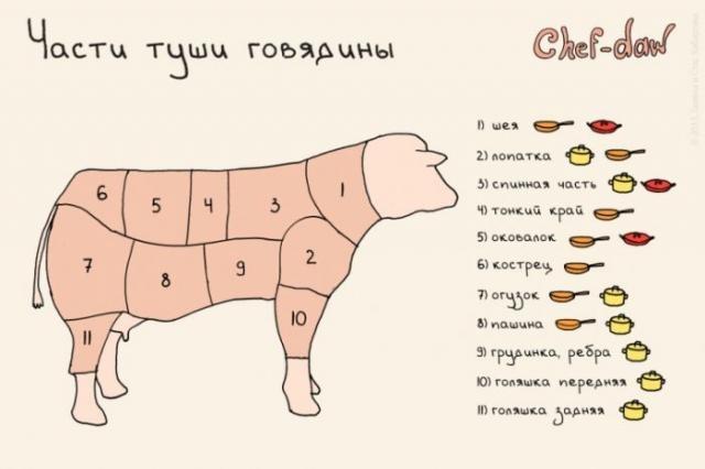 Просто о сложном: кулинарные секреты в картинках (34 фото)