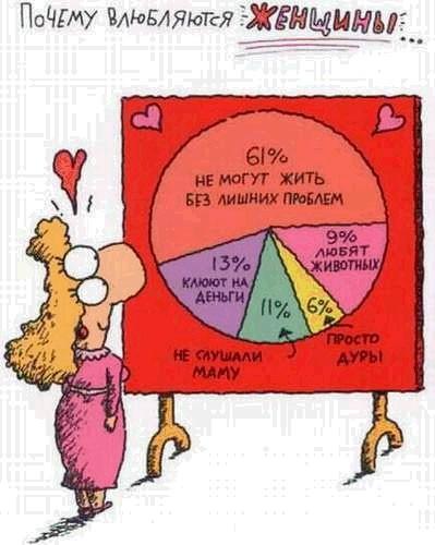 Почему влюбляются мужчины и женщины (3 фото)