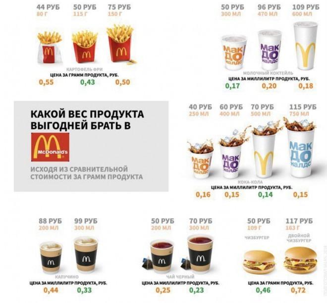Что выгоднее покупать в Макдональдс (2 фото)