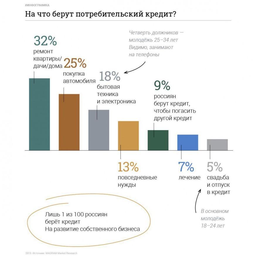 Познавательная инфографика о российских заёмщиках (4 картинки)