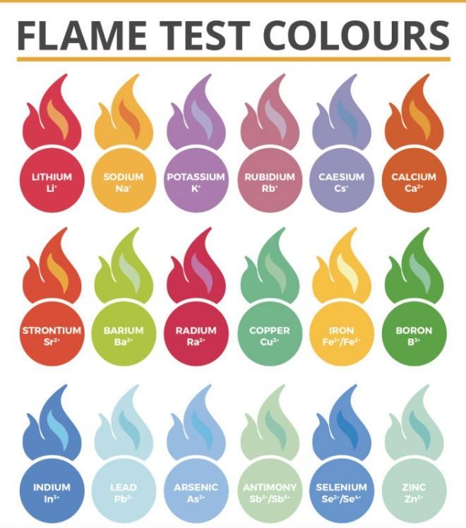 Причины разного цвета огня (3 фото)