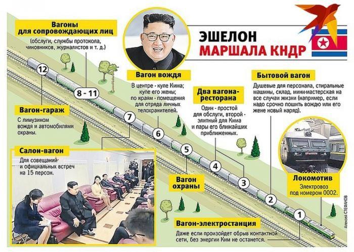 Как все устроено в бронепоезде Ким Чен Ына (6 фото)
