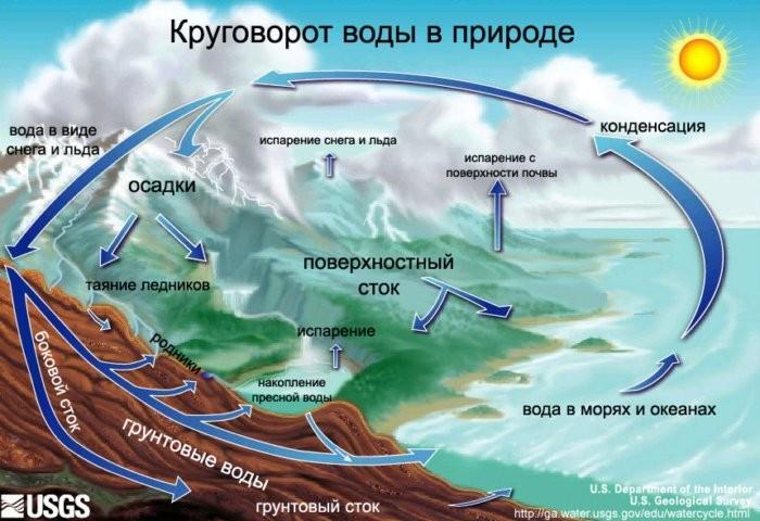 Из-за чего в морях вода соленая, а в реках пресная? (5 фото)