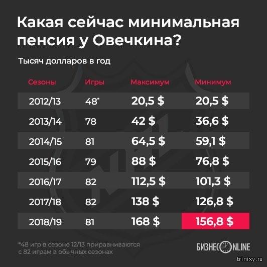 Стало известно, какая пенсия будет у хоккеиста Овечкина (3 фото)