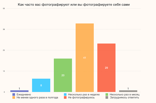 ВЦИОМ: 82% россиян не любят фотографироваться (2 фото)