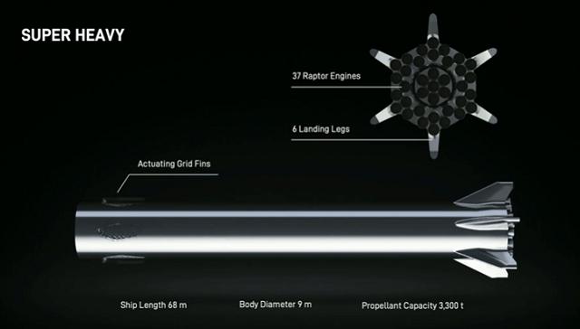 Илон Маск представил новый прототип ракеты (3 фото)