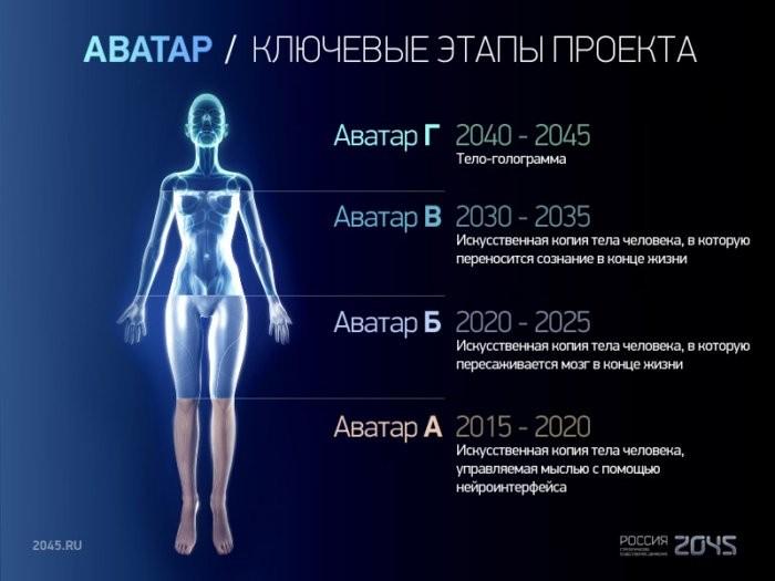 Проект «Аватар»: Как группа российских учёных к 2045 году собирается сделать людей бессмертными