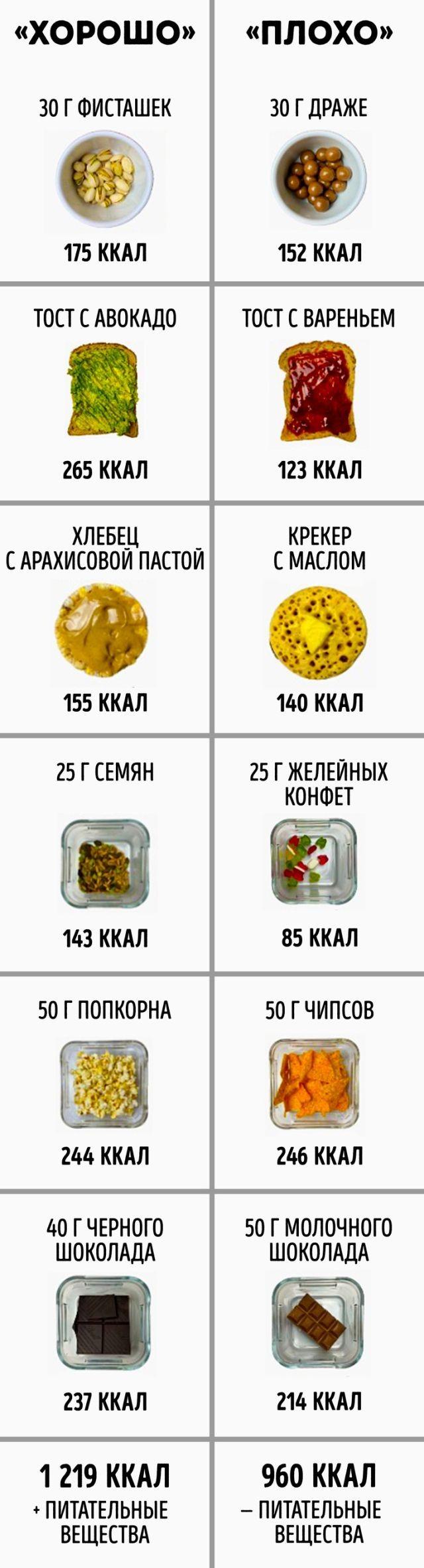 Instagram-нутрициолог развеял мифы о правильном питании (18 фото)