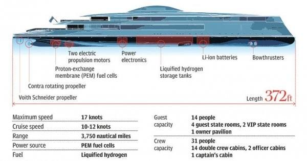 Билл Гейтс покупает экологичную яхту, работающую на водороде (21 фото)