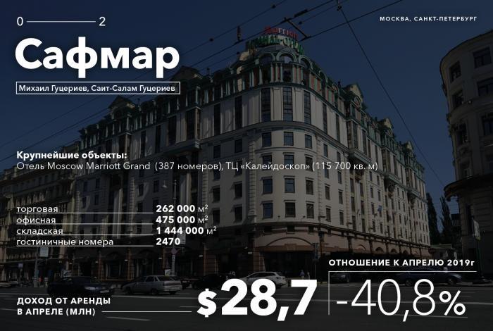 Потери из-за пандемии королей российской недвижимости (31 фото)