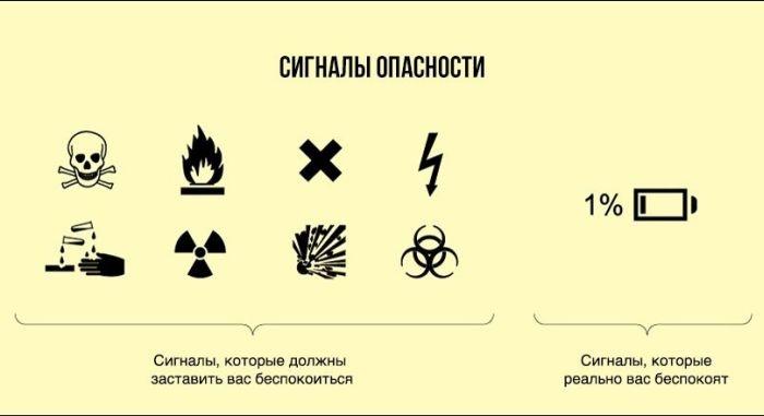 Подборка правдивых диаграмм обо всем на свете (25 картинок)