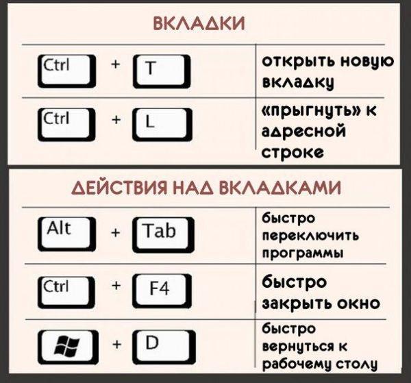 Топ полезных комбинаций клавиш на клавиатуре (5 картинок)