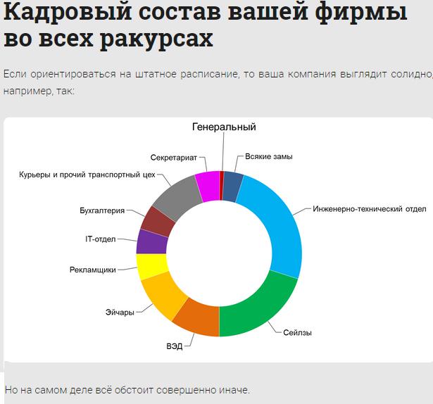 Кадровый состав фирмы, в которой вы работаете (11 фото)