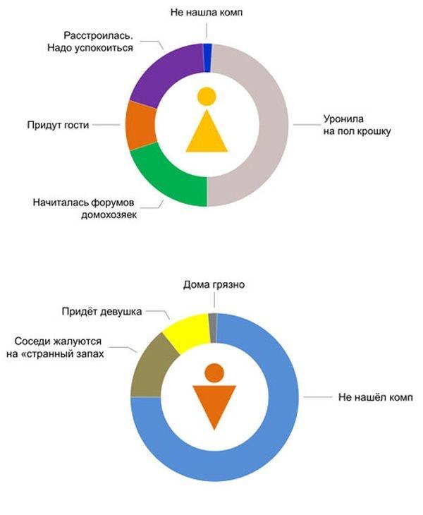 Разница между мужчиной и женщиной в забавной инфографике (8 картинок)