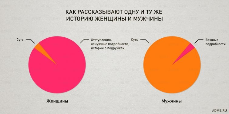 Закономерности нашей жизни в правдивой инфографике (23 картинки)