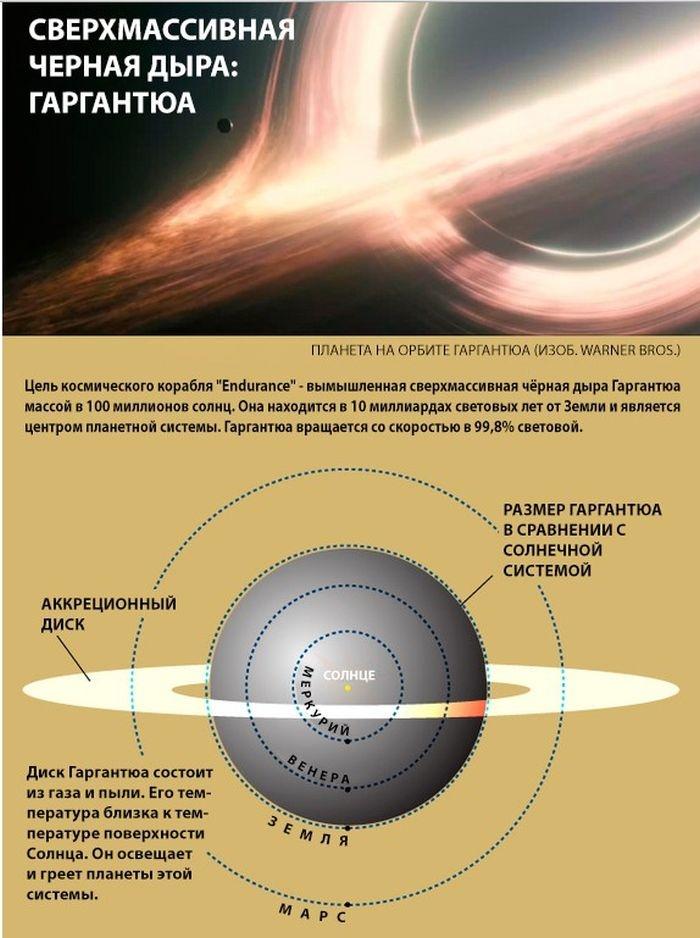 Реальные научные открытия, послужившие основой для фильма «Интерстеллар» (6 фото)