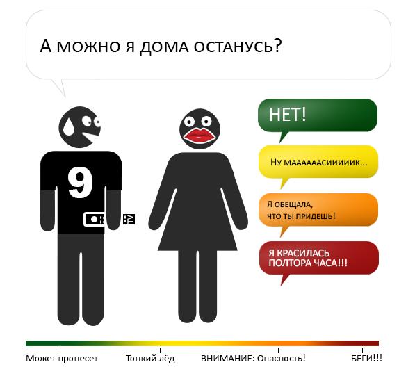 Шкала опасности при разговоре с женщиной (8 картинок)