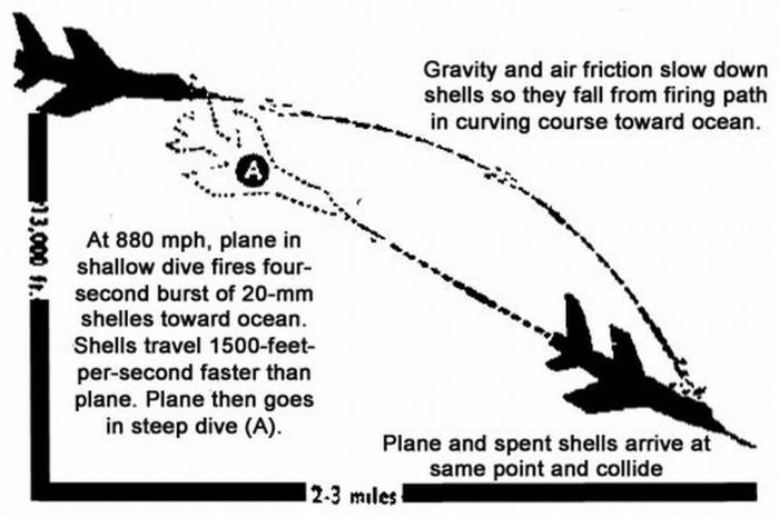 Боевой самолет, подбитый собственным снарядом (5 фото)