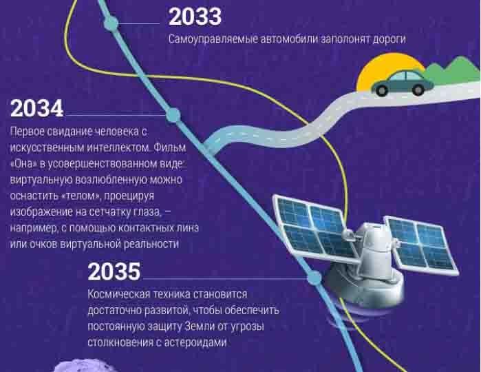 Предсказание будущего от технического директора Google