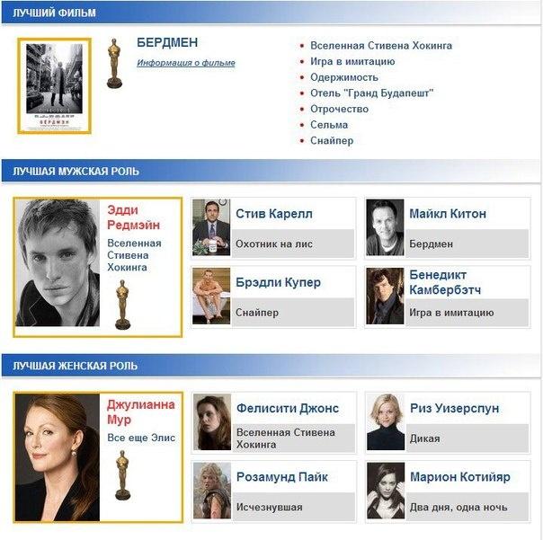 Главные результаты Оскара 2015