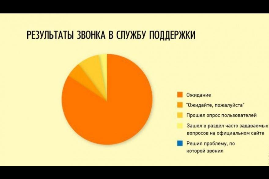 Подборка прикольной баянистой инфографики (22 картинки)