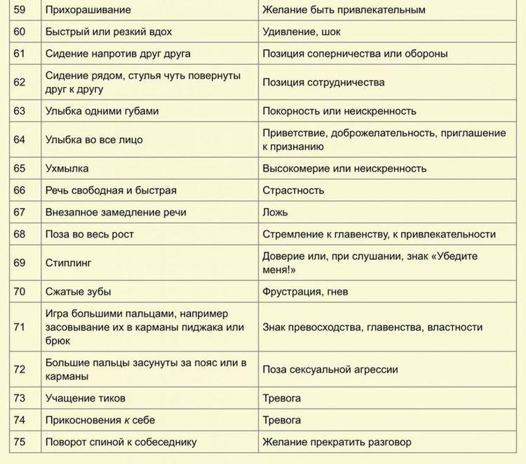 Интерпретация основных проявлений языка тела