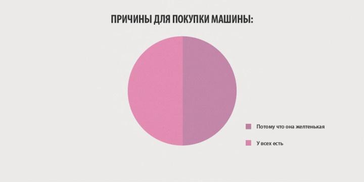 Некоторые факты о женщинах в инфографиках от британских ученых (10 картинок)
