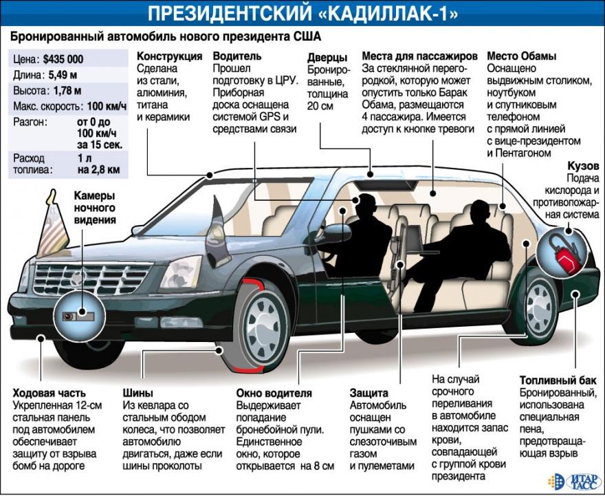 Лимузины первых лиц различных государств (57 фото)
