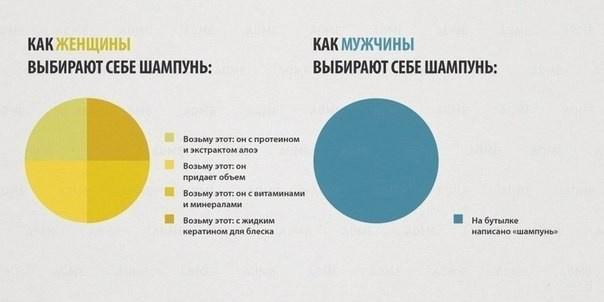 Наглядное изображение различий между мужчиной и женщиной (10 картинок)