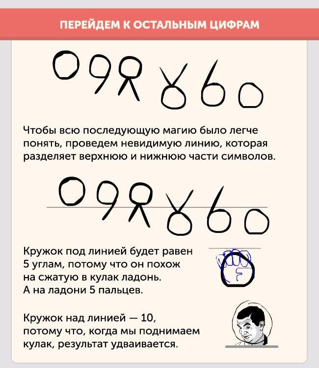 Как появились цифры