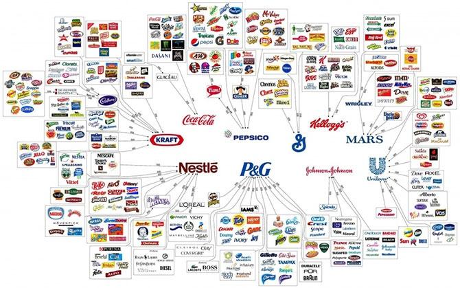 10 крупных корпораций, захвативших рынок