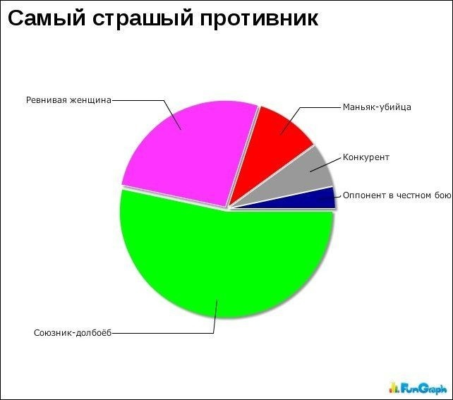 Любопытные графики