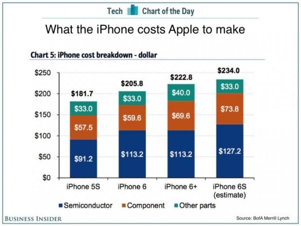 Реальная стоимость Apple iPhone 6s, по мнению экспертов