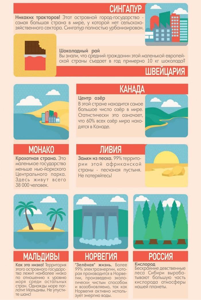 50 интересных фактов о разных странах