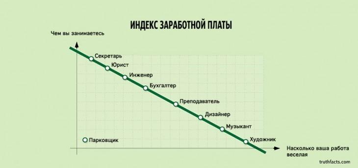33 факта о нашей жизни в графиках
