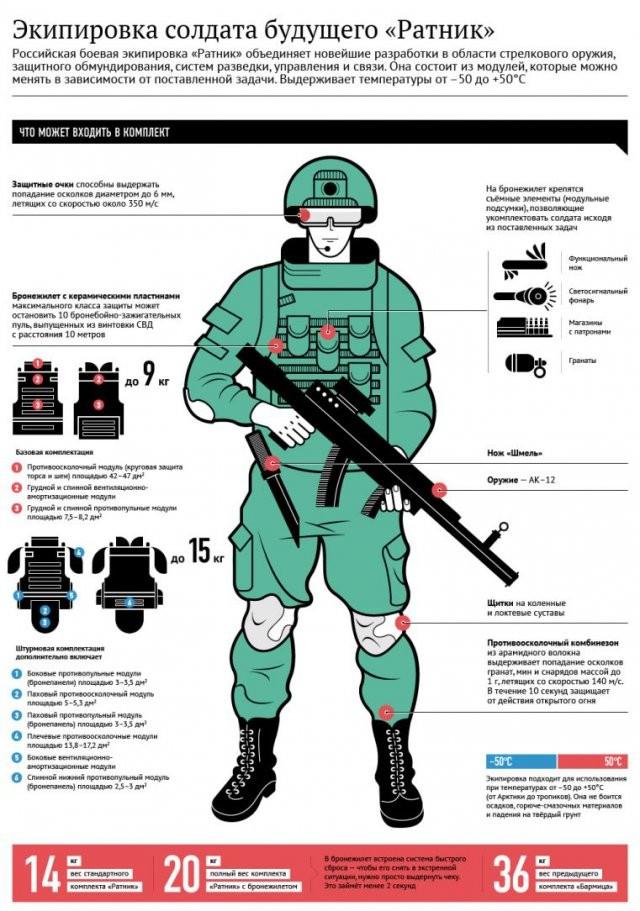 В экипировке «Ратник» солдаты смогут лучше ориентироваться на местности
